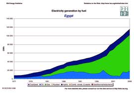 electricity_in_egypt_summer_2014_3