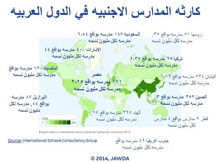 international schools in arab countries