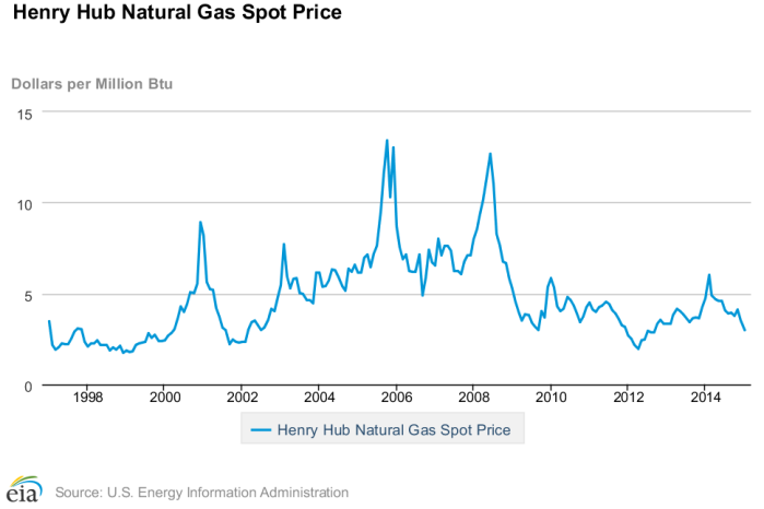 Henry_Hub_Natural_Gas_prices