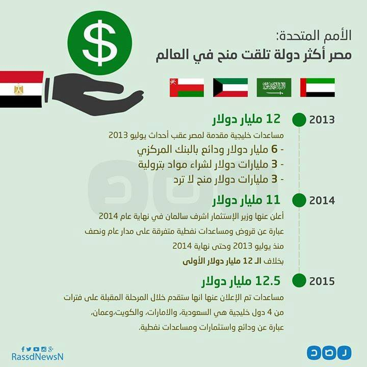 Egypt_largest_amount_in_Financial_Aid_Worldwide