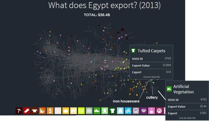 Lets_learn_Economy_Import_Export_in_EGYPT7
