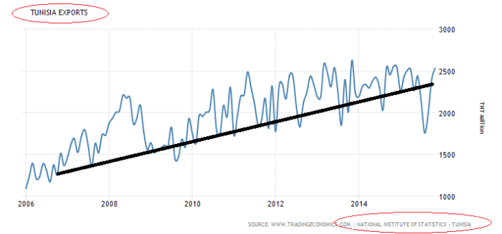 Lets_Learn_Economy_Tunis_versus_Egypt_Exports2