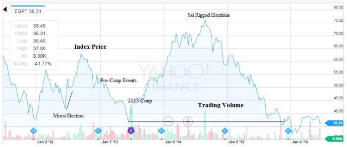 Ayear_since_predicting_Egyptian_Stock_market