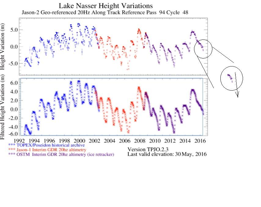 Lake_Naser_Water_level_drops