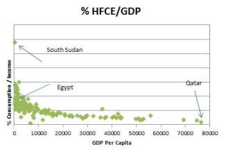 Lets_Learn_Economy_Is_Egypt_high_Consuming