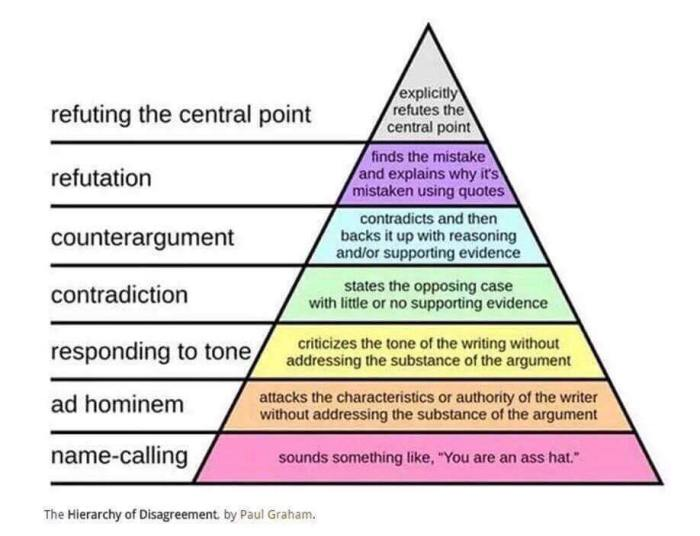 hierarchy_of_disagreement
