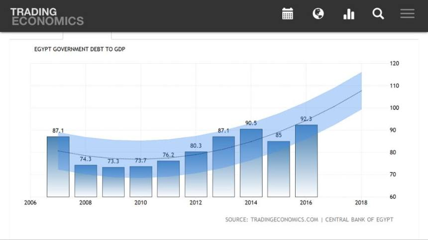Egypt_Governement_DEBT_to_GDP
