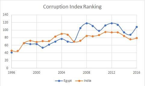 Egypt_Rank_in_Corruption_2