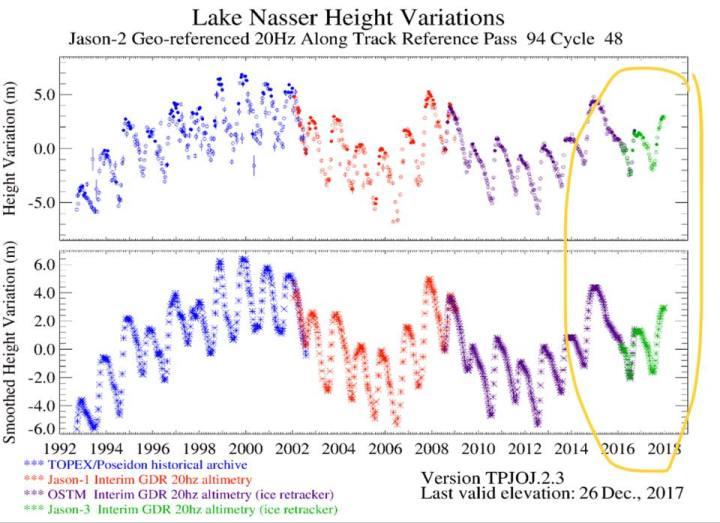 Water_Level_Lake_Nasser