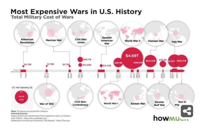 Geo-strategic_changes_due_to_US_wars