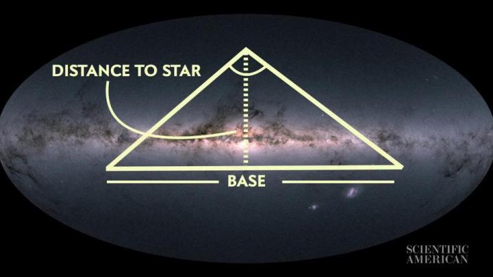 How_to_measure_distances_between_stars