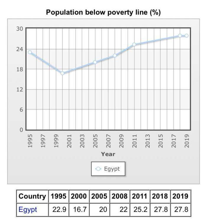 Poverty_levels_in_Egypt